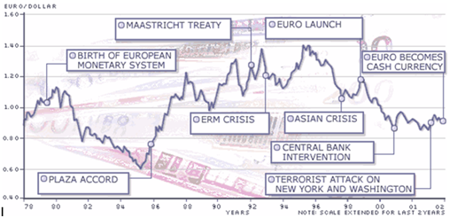 German Mark And Other Currencies In Euro History